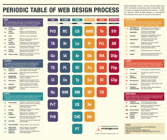 periodic table of web design infographic