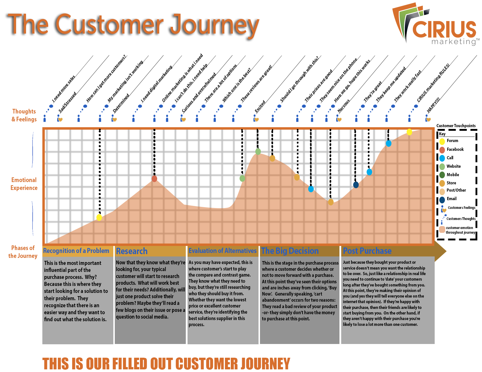 How To Use The Customer Journey Map - Customer journey map touchpoints